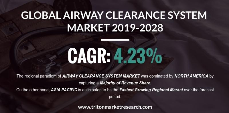 Global Airway Clearance System Market