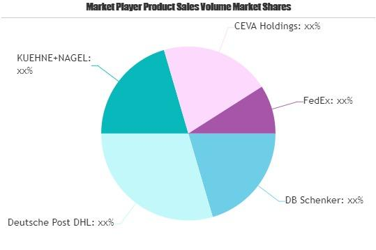 Healthcare Logistics market