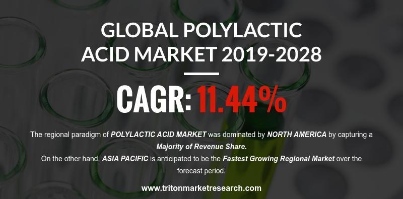 Global Polylactic Acid Market