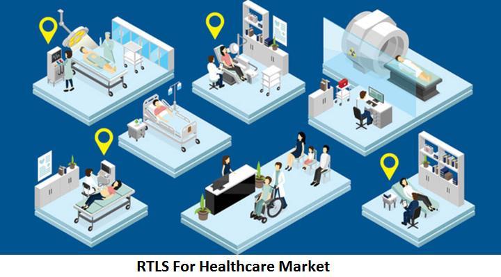 RTLS FOR HEALTHCARE MARKET