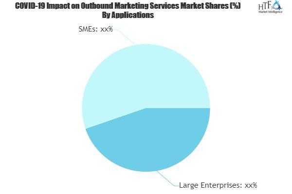 Outbound Marketing Services Market