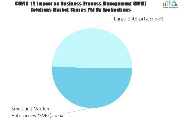 Business Process Management (BPM) Solutions Market