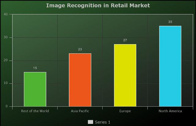 Image Recognition in Retail Market Expected to Grow at 3.7 Billion In Revenue by 2025 - Image