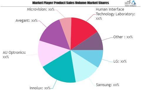 Display Technologies Market
