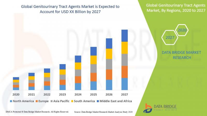 Global Genitourinary Tract Agents Market