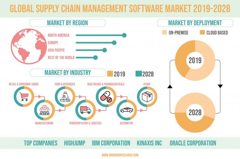 GLOBAL SUPPLY CHAIN MANAGEMENT SOFTWARE