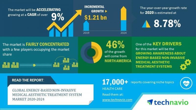 Energy Based Medical Aesthetic System Market Size, Share,