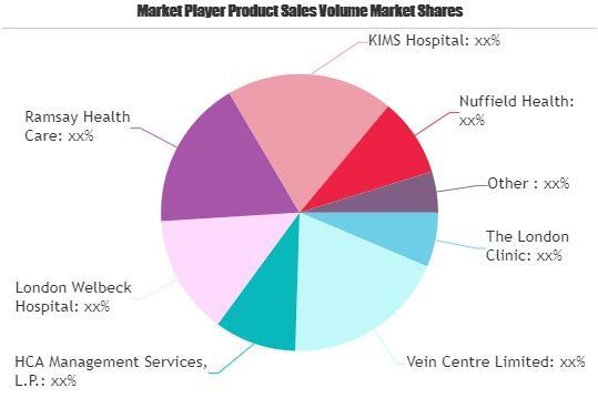 Private Healthcare Market