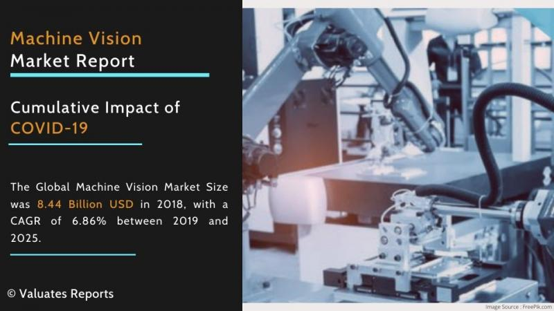 Machine Vision Market Size & Share | Industry Analysis, Growth, Future Forecast 2025 - Image