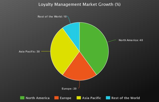 Loyalty Management Market 2020-2025: Aimia, Annex cloud, Apex