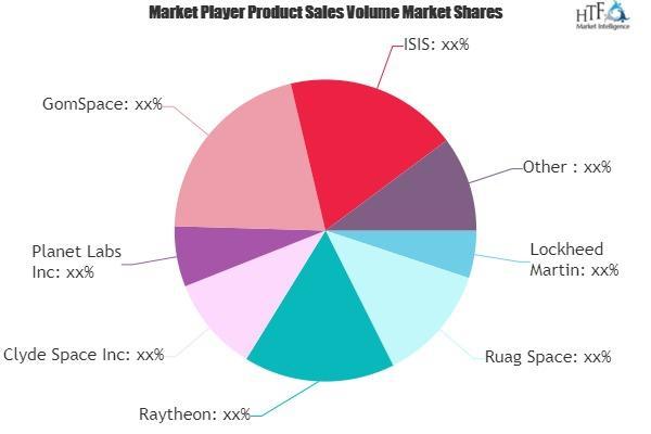 Microsatellites Market