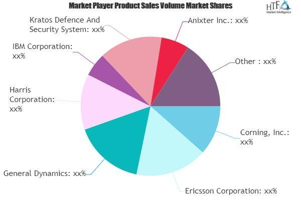 In-Building DAS Systems Market