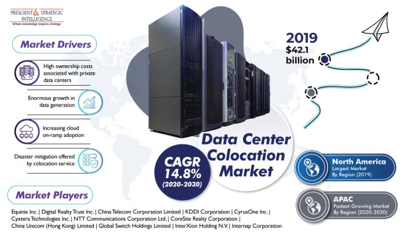Data Center Colocation Market | Covid19 Impact Analysis |