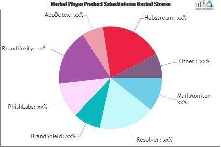 Brand Protection Solutions Market