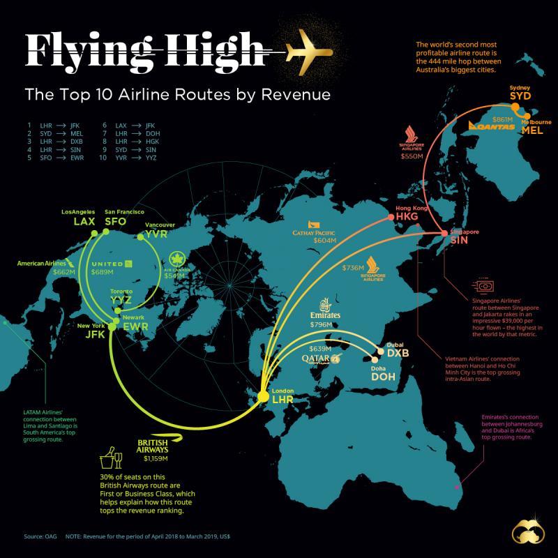 Airline Route Profitability Software Market 2020- Future