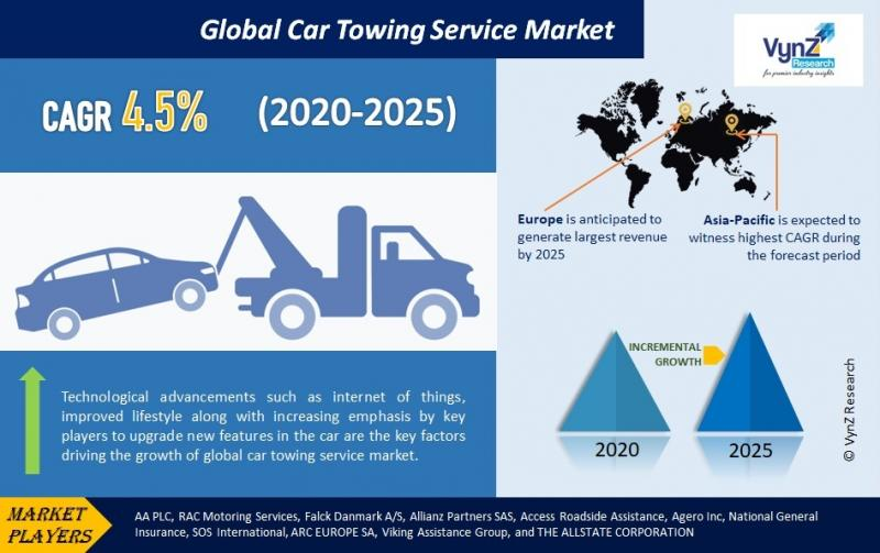 Car Towing Service Market by Tow Vehicle Type (Integrated Tow