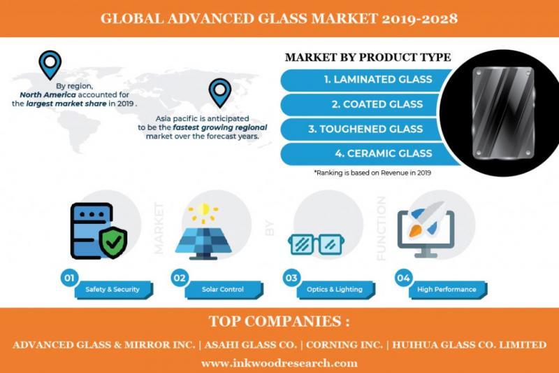 Global Advanced Glass Market