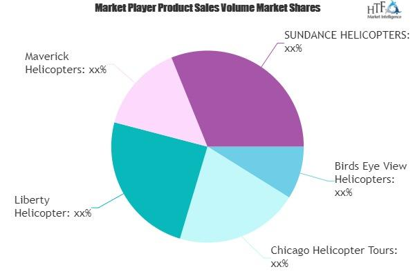 Helicopter Tourism market