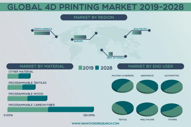 Global 4D Printing Market | Growth, Opportunity, Size, Share, Analysis