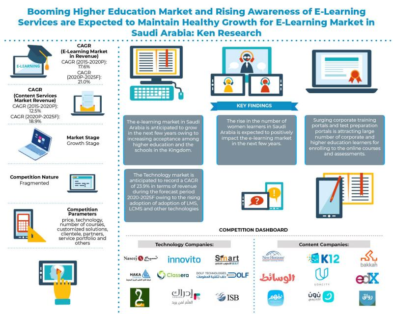 Saudi Arabia E-Learning Market is expected to reach over USD 1