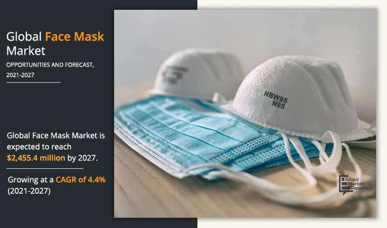 Face Mask Market Increasing Demand, Emerging Trends, Growth
