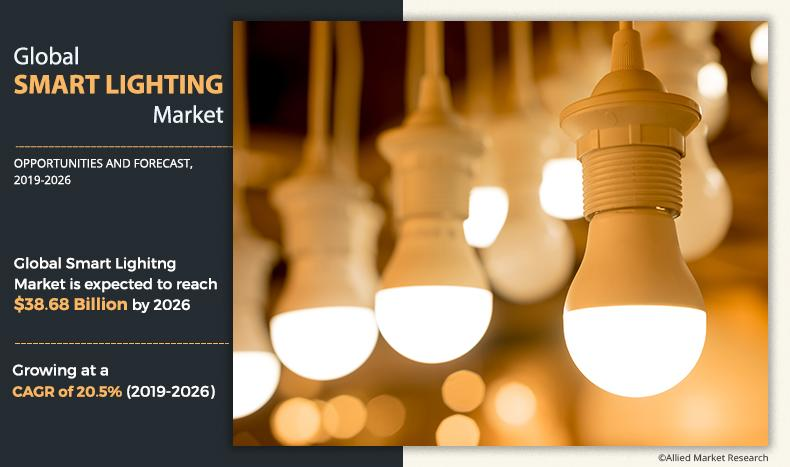 Smart Lighting Market to Grow $38.68 Bn, Globally, by 2026