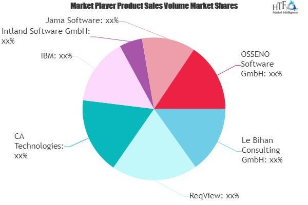 Requirements Management Tools Market