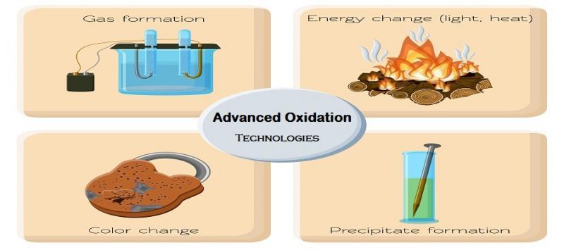 Advanced Oxidation Technologies