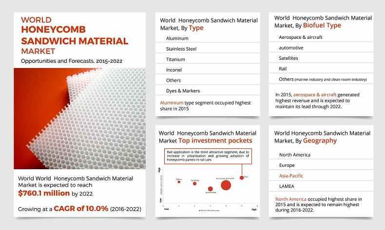 Honeycomb Sandwich Material Market Covering Latest Trends &