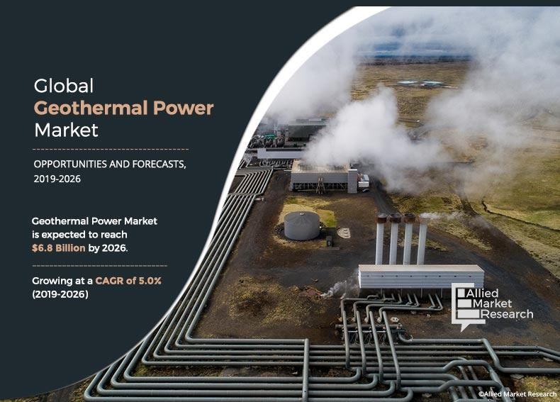 Geothermal Power Market – Key drivers, Business insights,