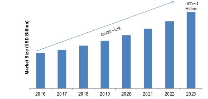 Cloud TV Market
