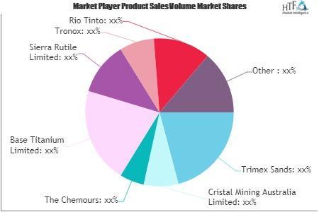 Titanium Ore Mining Market