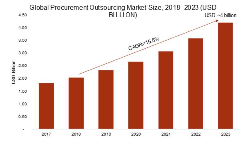 Procurement Outsourcing Market