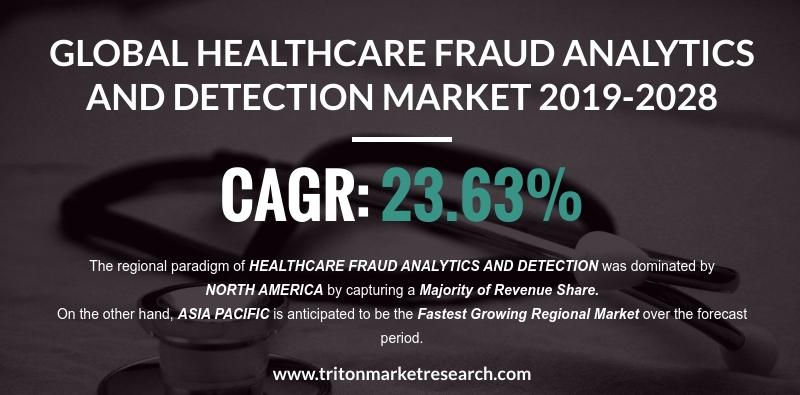 Healthcare Fraud Analytics and Detection Market
