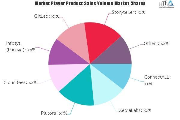 Value Stream Management Software Market