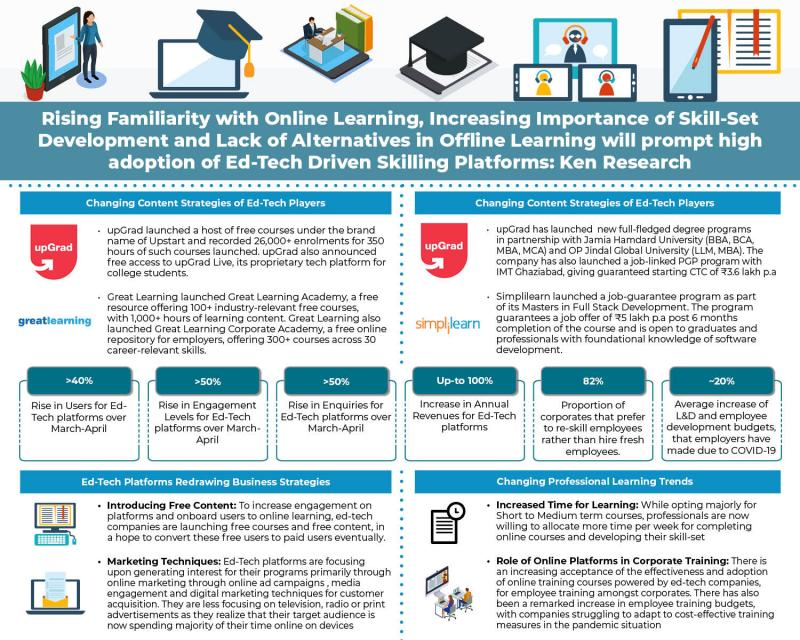 High Usage of Online Free Learning Content and the Long-Term