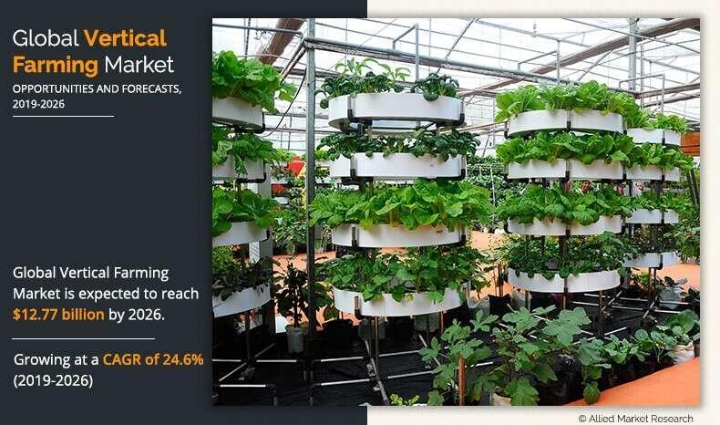 Vertical Farming Market Size to Grow $12.77 Billion, Globally,