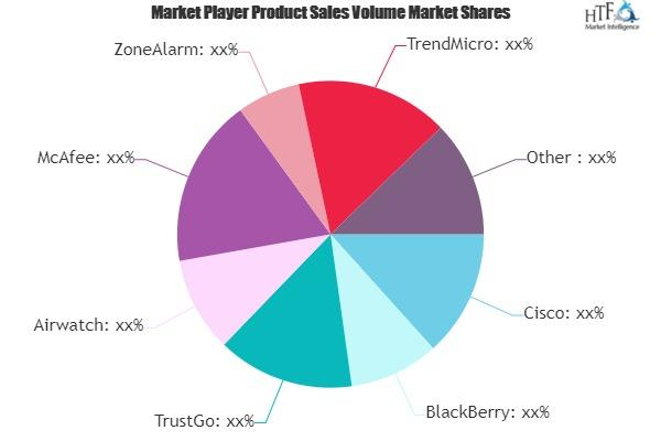 Mobile Device Security Market