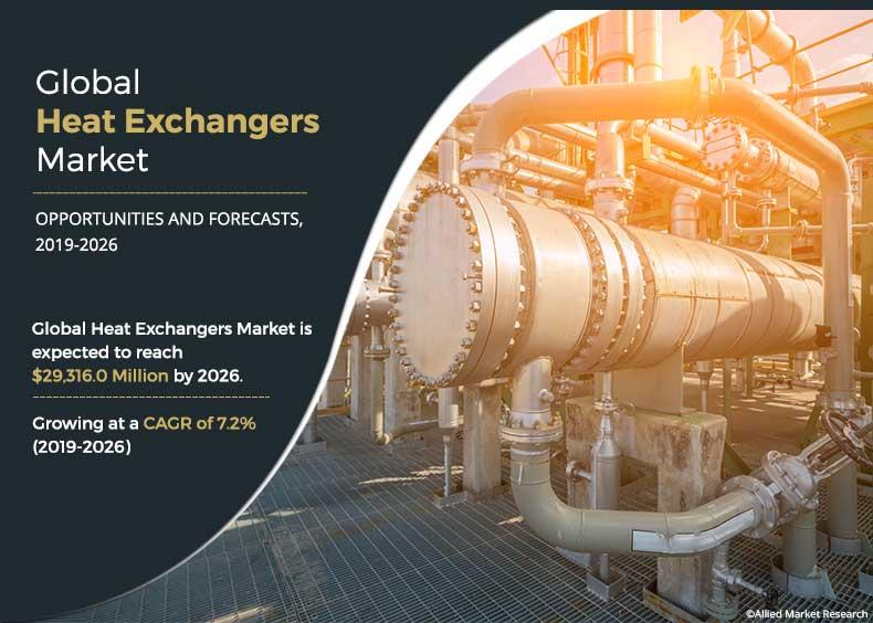 Heat Exchangers Market : Increasing demand with key players Like