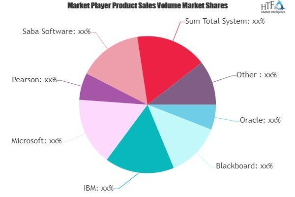 Learning Analytics Market