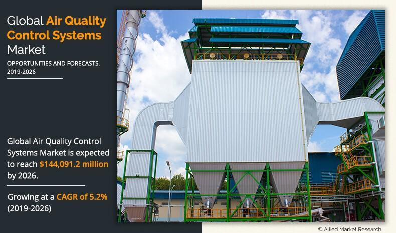 Air Quality Control Systems Market - Trends, Top Players, Future