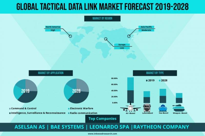 GLOBAL TACTICAL DATA LINK MARKET FORECAST