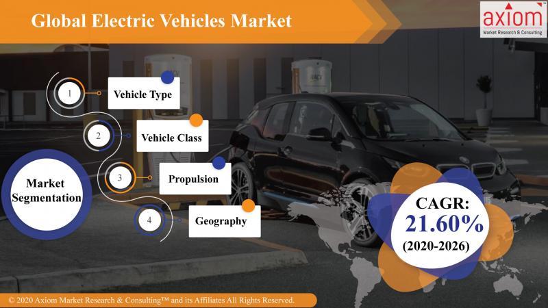 Electric Vehicles Market - Axiom MRC