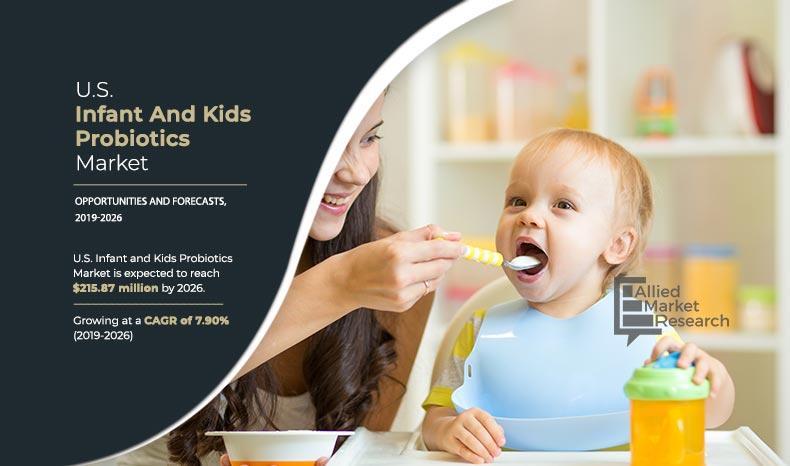 U.S. Infant and Kids Probiotics Market