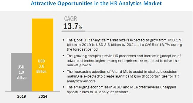 HR Analytics Market is expected to grow $3.6 billion by 2024