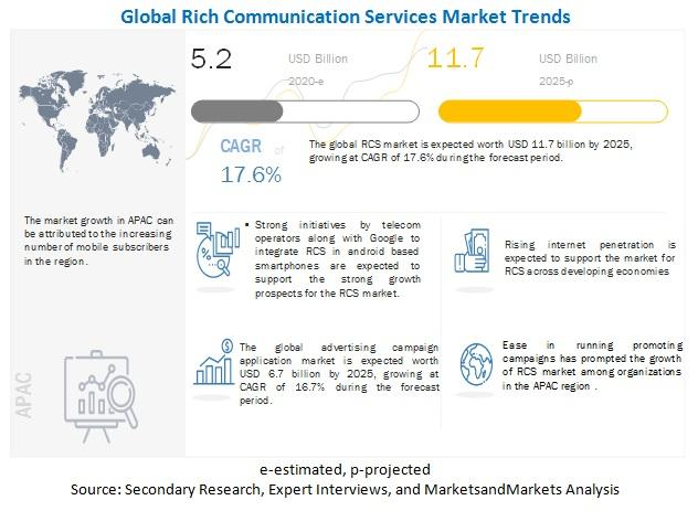 Rich Communication Services (RCS) Market is expected to grow