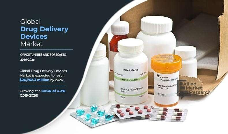 Drug Delivery Devices Market