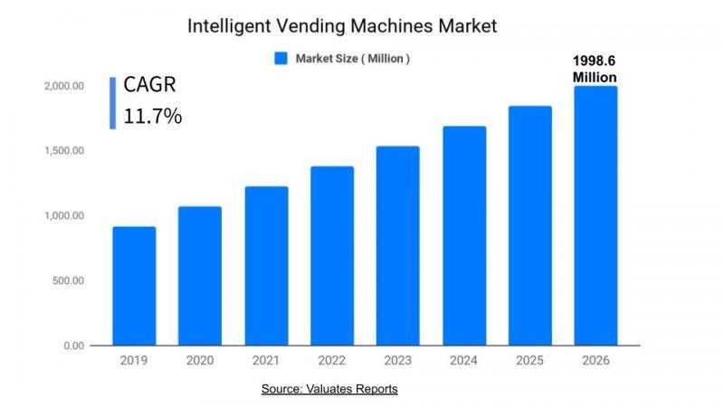 Intelligent Vending Machines Market Size, Share, Growth,