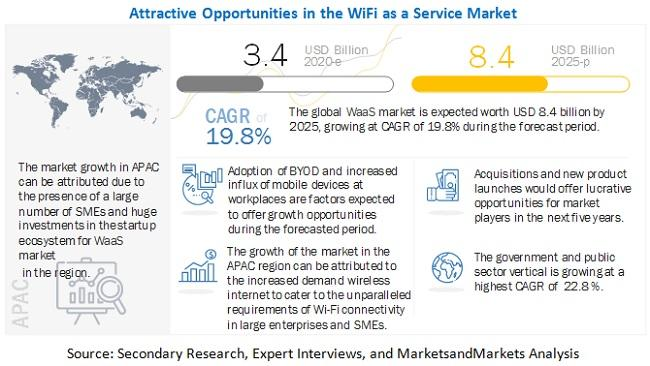 WiFi as a Service Market is expected to grow $8.4 billion by 2025