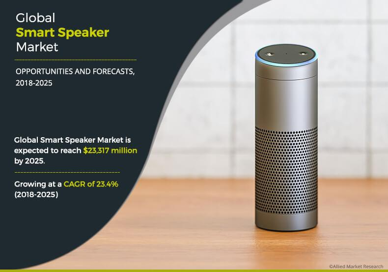 Smart speaker market expected to accrue a sum of $23.3 billion